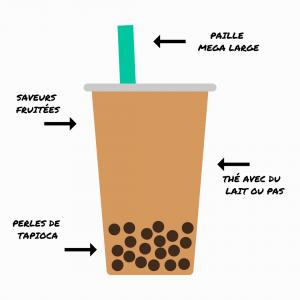 Description Bubble Tea